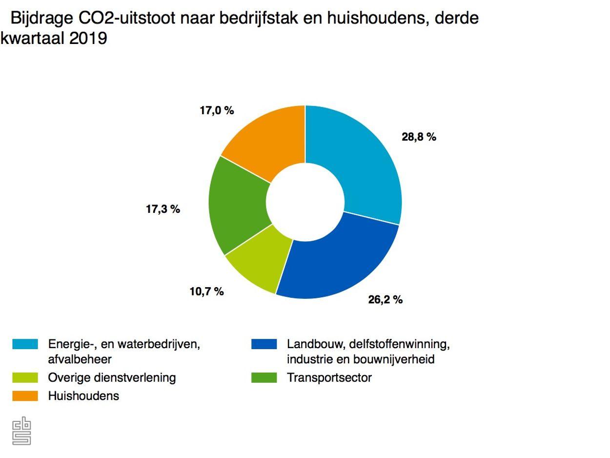 bijdrage-co2-uitstoot-na