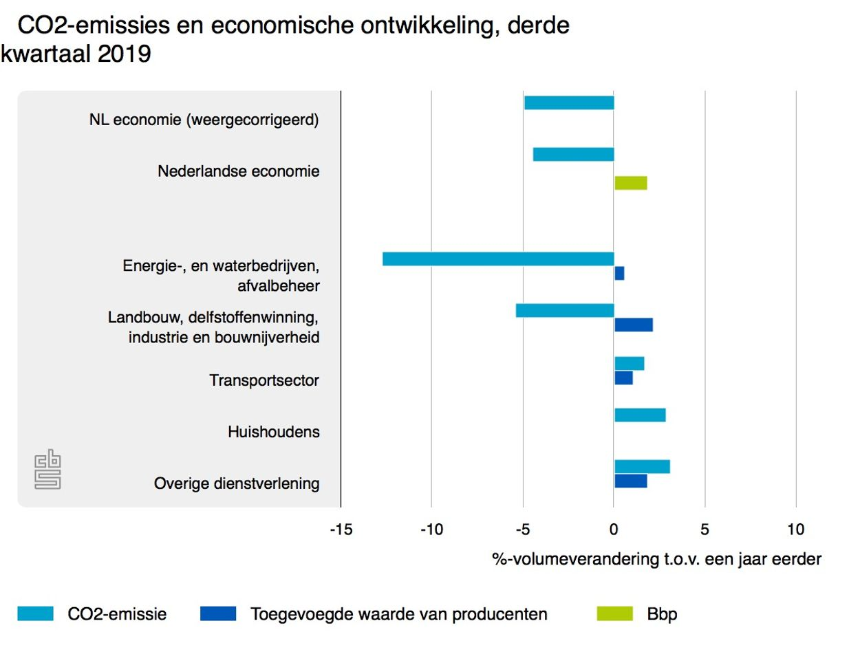 co2-emissies-en-economis_CBS